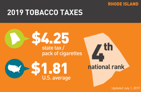 Cigarette tobacco tax in Rhode Island graph