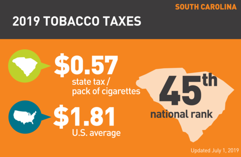 Cigarette tobacco tax in South Carolina graph