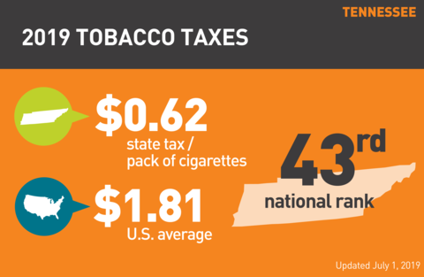 Cigarette tobacco tax in Tennessee graph