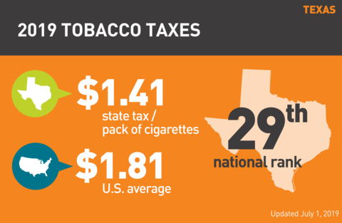 Cigarette tobacco tax in Texas graph