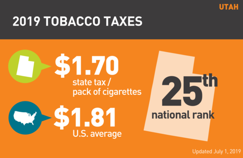 Cigarette tobacco tax in Utah graph
