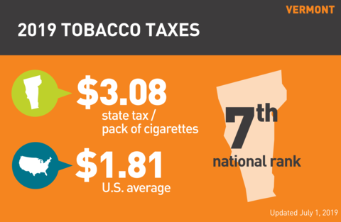 Cigarette tobacco tax in Vermont graph