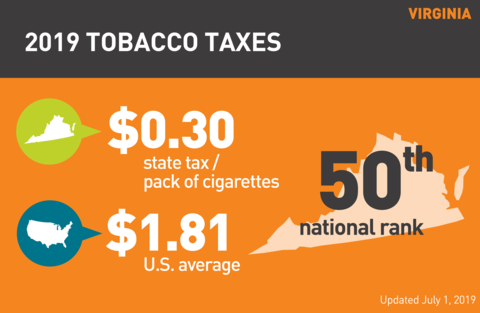 Cigarette tobacco tax in Virginia graph