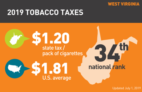 Cigarette tobacco tax in West Virginia graph
