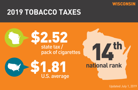Cigarette tobacco tax in Wisconsin graph