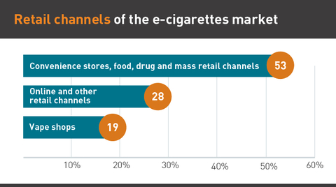 Chart showing the different places to purchase e-cigarettes
