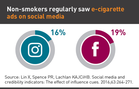 Chart showing percentage of non smokers that saw e-cigarettes ads on Instagram and Facebook