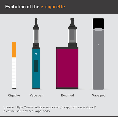 Chart showing the different types of e-cigarettes (vape pen, box mod, vape pod)