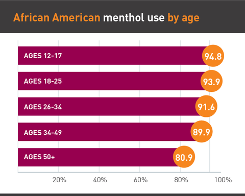 Menthol use by age graph