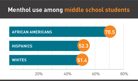 Menthol use among middle school students graph
