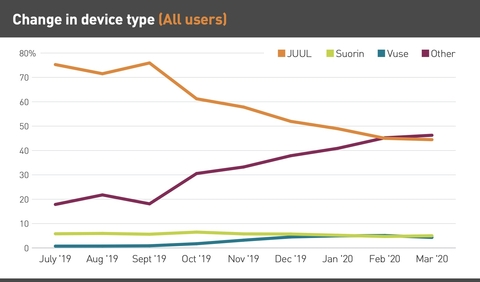 Change in device type graph with all user data