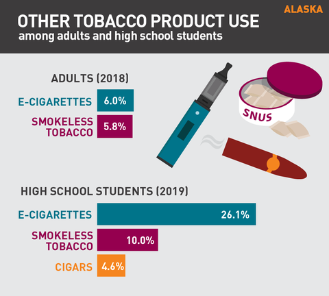 Other tobacco product use in Alaska 2020