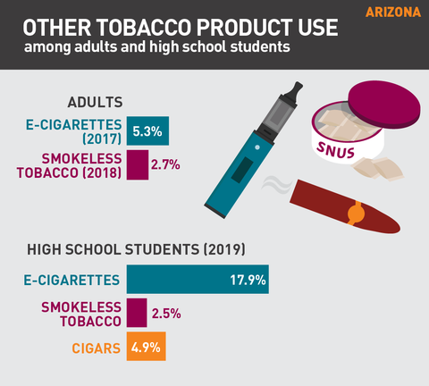 Other tobacco product use in Arizona graph