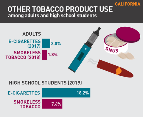 Other tobacco product use in California graph
