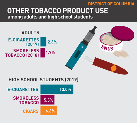 Other tobacco product use in Washington DC graph