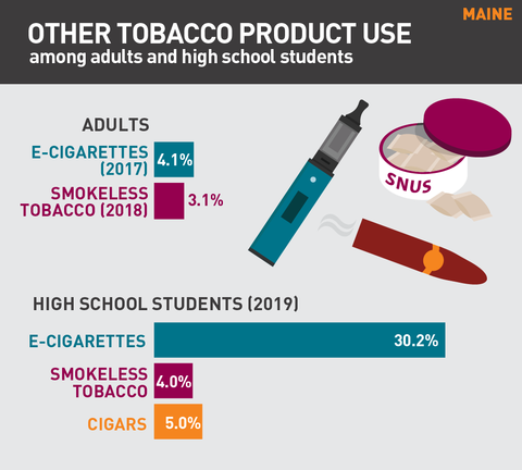 Other tobacco product use in Maine graph