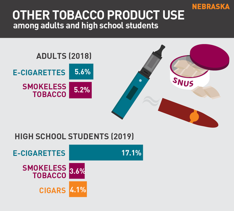 Other tobacco product use in Nebraska graph