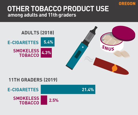 Other tobacco product use in Oregon graph