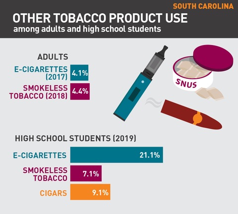 Other tobacco product use in South Carolina graph
