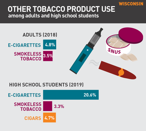 Other tobacco product use in Wisconsin graph