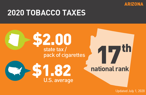 Tobacco Tax Arizona graph