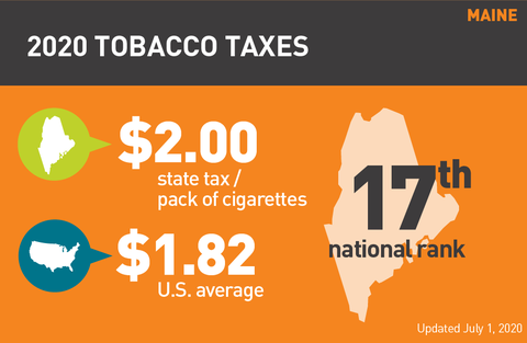 Maine cigarette tax 2020 graph