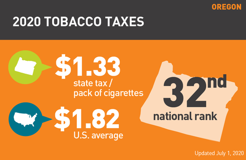Oregon cigarette tax 2020 graph