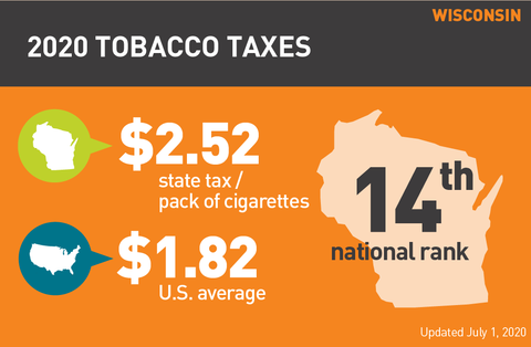 Wisconsin cigarette tax 2020 graph