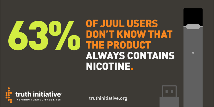 63% of JUUL users don't know that the product always contains nicotine.