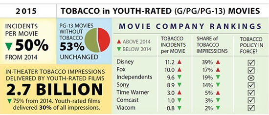 tobacco in youth-rated movies