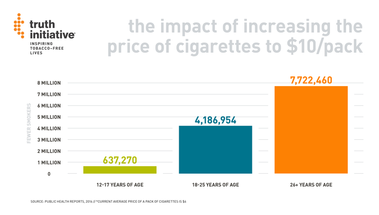the impact of increasing the price of cigarettes to $10/pack