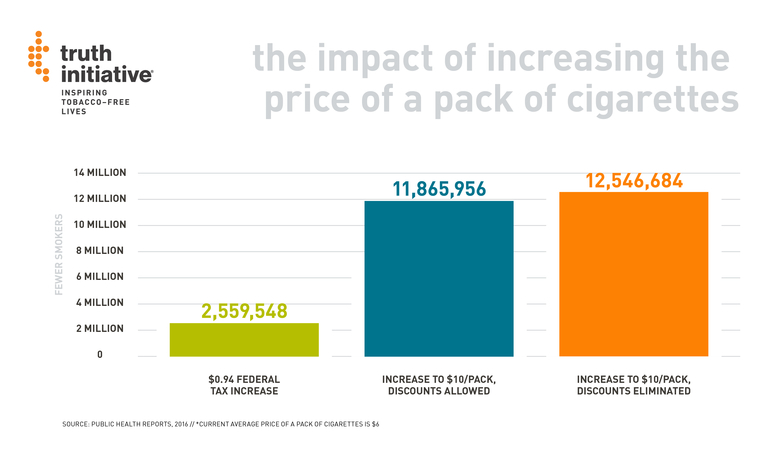 the impact of increasing the price of a pack of cigarettes