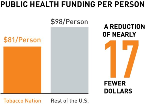 Public health funding per person
