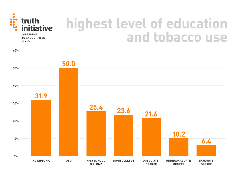 Highest level of education and tobacco use