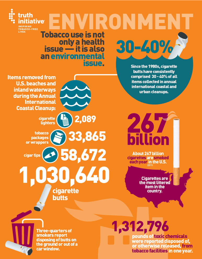 Environment: Tobacco use is not only a health issue - it is also an environmental issue