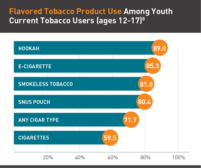 Flavored tobacco product use among youth, current tobacco users