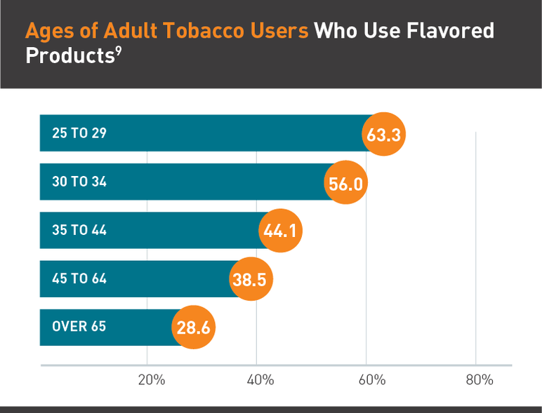 Ages of Adult Tobacco Users Who Use Flavored Products