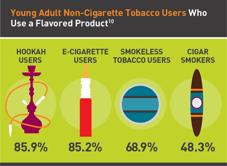 Young adult non-cigarette tobacco users who use a flavored product