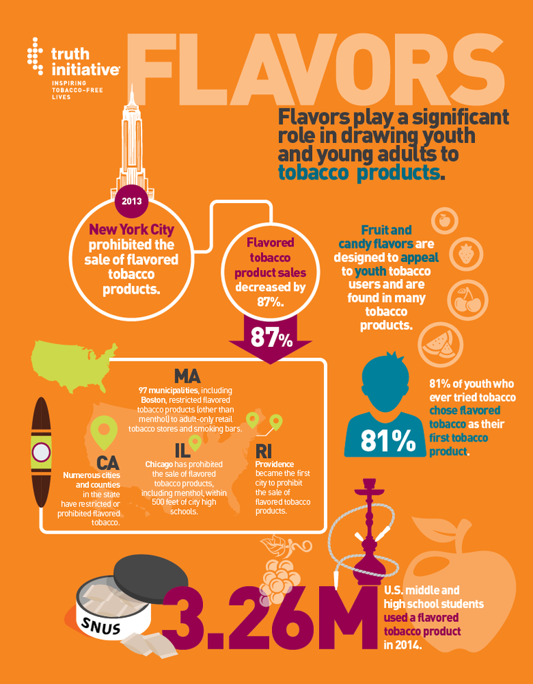 Flavors play a significant role in drawing youth and young adults to tobacco products