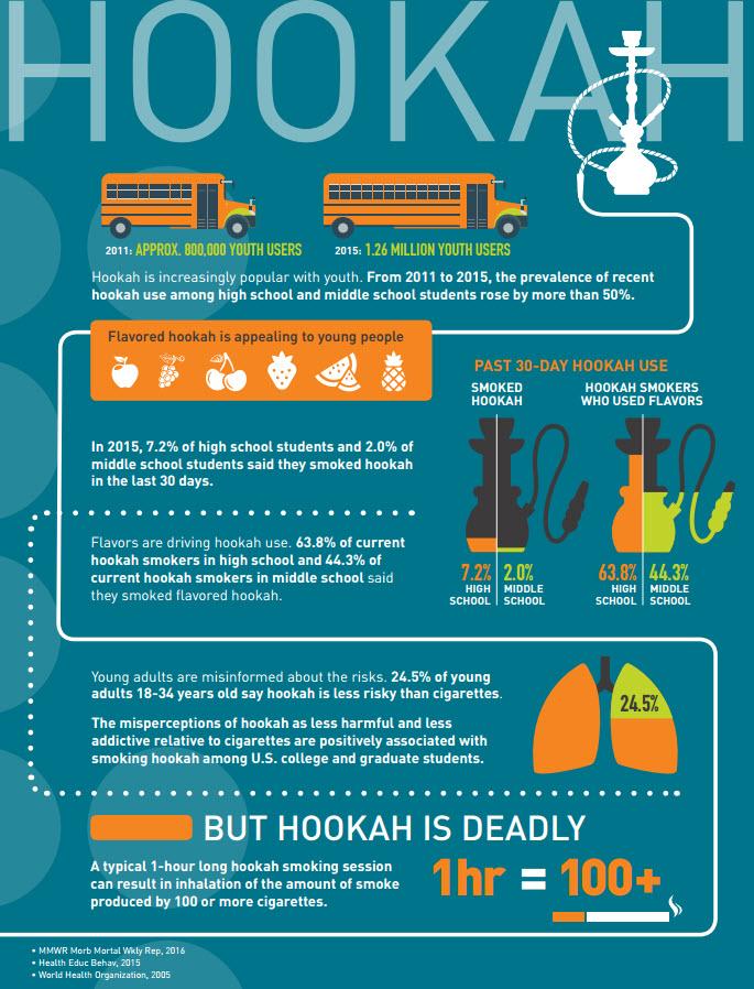hookah factsheet