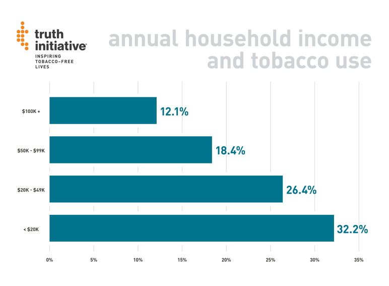 annual household income and tobacco use