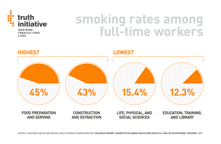 Smoking rates among full-time workers