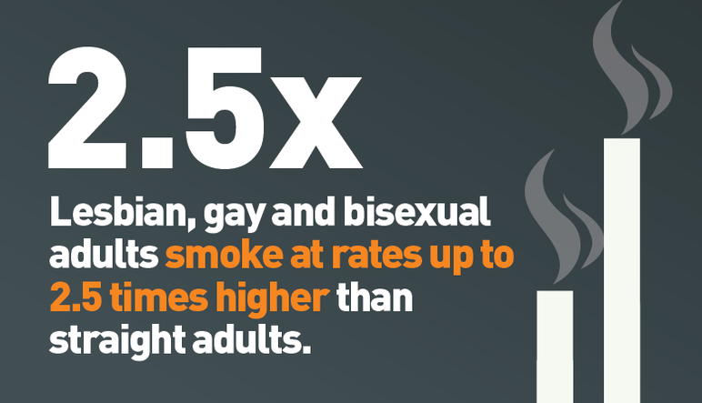 2.5x: Lesbian, gay and bisexual adults smoke at rates up to 2.5 times higher than straight adults