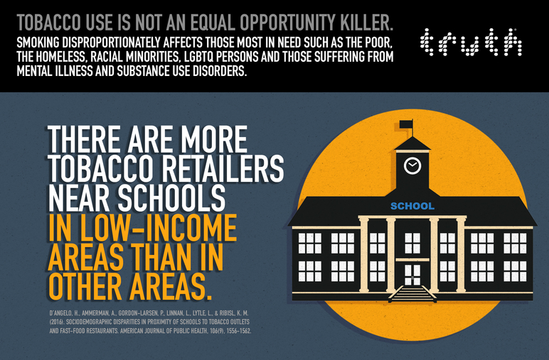 There are more tobacco retailers near schools in low-income areas than in other arear