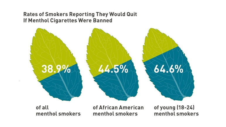Rates of smokers reporting they would quit if menthol cigarettes were banned