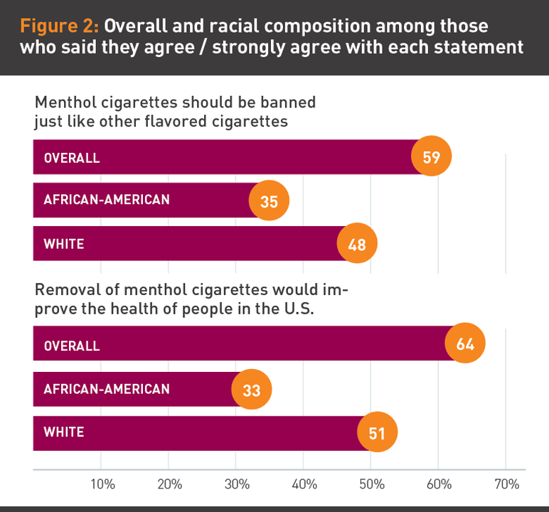 Figure 2: Overall and racial composition among those who said they agree / strongly agree with each statment