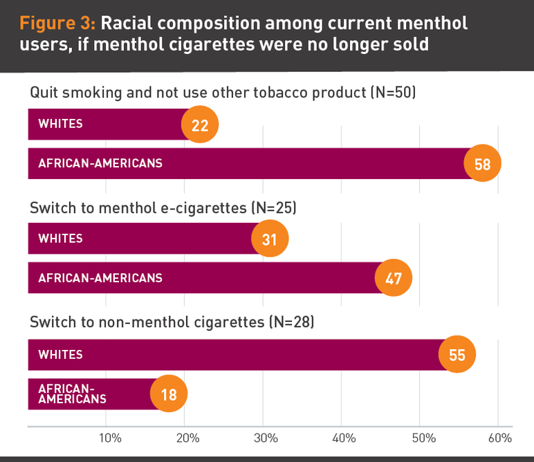 Figure 3: Racial composition among current menthol users, if menthol cigarettes were no longer sold