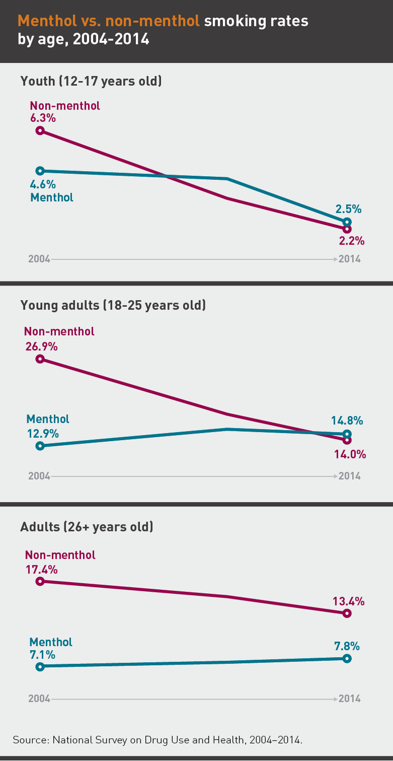 Menthol vs. non-menthol smoking rates by age