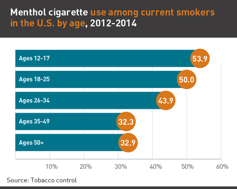 Menthol cigarette use among current smokers in the US by age