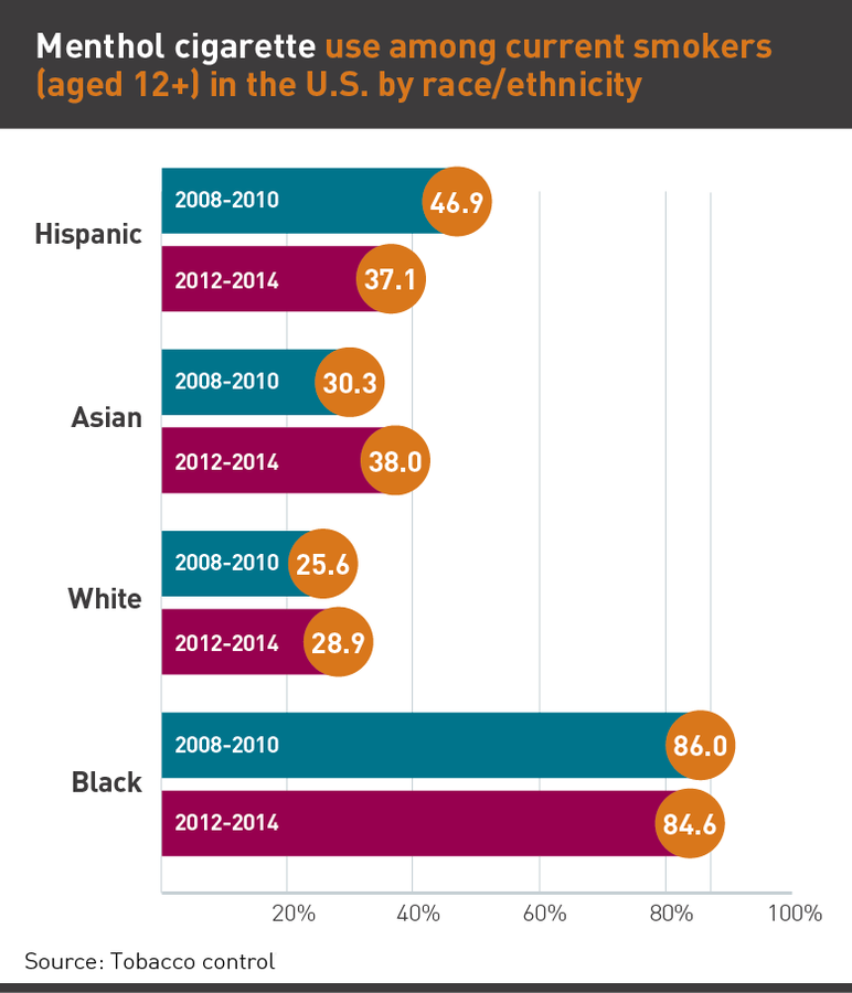 Menthol cigarette use among current smokers by race/ethnicity